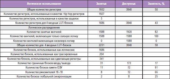 Распределение ресурсов ПЛИС для банка цифровых фильтров на 128 каналов