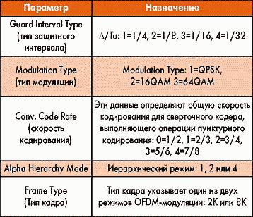 Таблица 10. Параметры элемента DVBMod