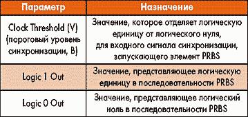 Таблица 11. Параметры элемента PRBS