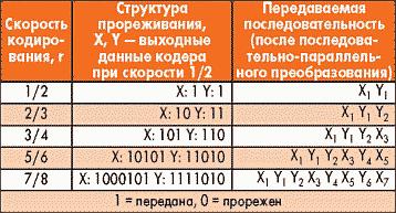 Таблица 12. Описание операции прореживания