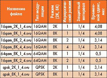 Таблица 14. Файлы примеров и их конфигурация
