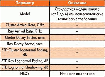 Таблица 15. Параметры элемента UWB