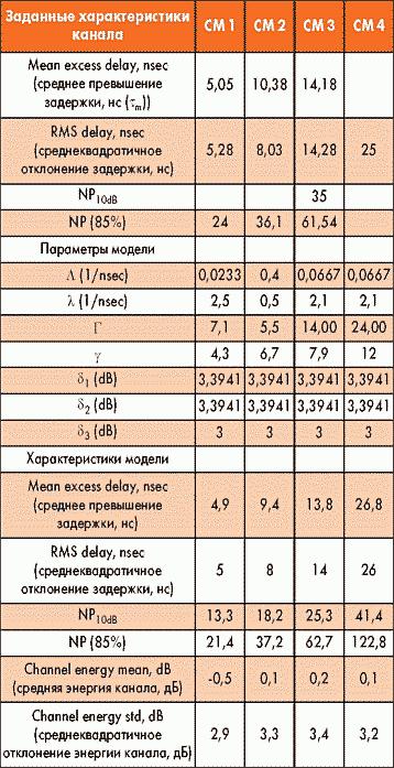 Таблица 16. Стандартные модели сверхширокополосного канала