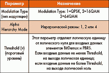 Таблица 2. Параметры элемента BitDemux