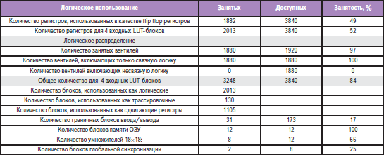 Распределение ресурсов ПЛИС для банка цифровых фильтров на 256 каналов