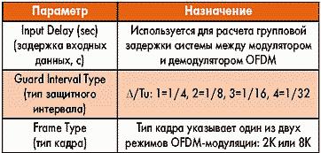 Таблица 4. Параметры элемента BMuxQPSK