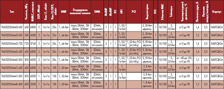Характеристики семейства DM64x
