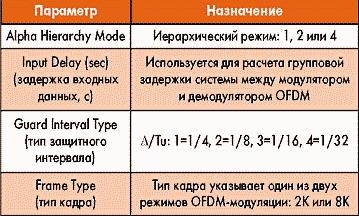 Таблица 5. Параметры элемента BMXQAM16