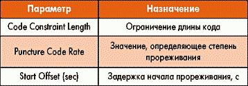 Таблица 6. Параметры элемента Depunct