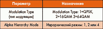 Таблица 7. Параметры элемента Detector