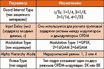 Таблица 8. Параметры элемента DVBDMod