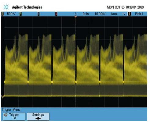 Осциллографы Agilent серии 7000B снабжены высококачественным экраном и поддерживают высокие скорости обновления сигналов на экране