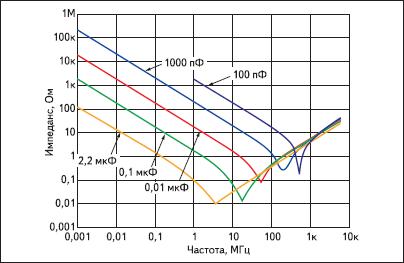 Зависимость импеданса конденсатора от частоты