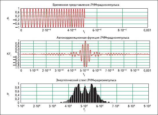 Результаты моделирования ЛЧМ-радиоимпульса