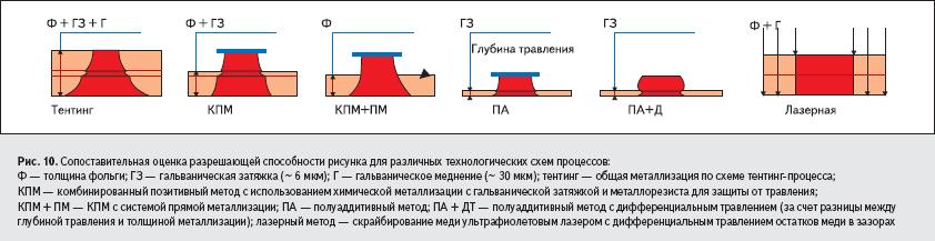 Сопоставительная оценка разрешающей способности рисунка для различных технологических схем процессов