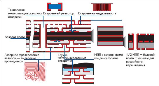 МПП с послойным наращиванием межслойных переходов, лазерным формированием прецизионного рисунка, с встроенными пассивными элементами схем