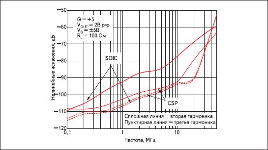 Сравнение искажений ОУ AD8099 в разных корпусах — SOIC и LFCSP