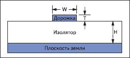Микрополосковая линия передачи