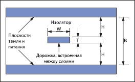 Полосковая согласованная линия