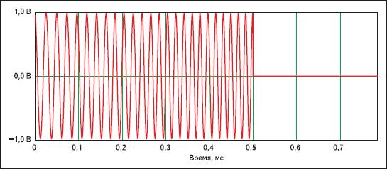ЛЧМ-радиоимпульс на выходе источника сигнала в системе схемотехнического моделирования DesignLAB