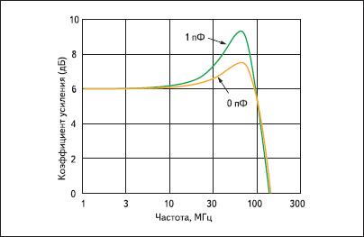 Дополнительное увеличение пика АЧХ, вызванное паразитной емкостью