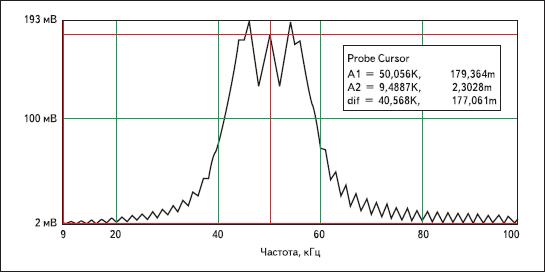 Амплитудный спектр ЛЧМ-радиоимпульса в системе схемотехнического моделирования DesignLAB