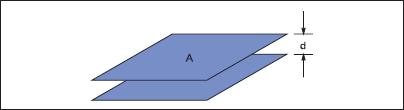 Емкость плоскопараллельного конденсатора