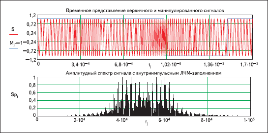 Результаты моделирования сигнала с внутриимпульсным ЛЧМ-заполнением