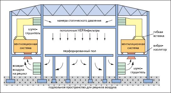 Схема обмена воздуха в чистых помещениях