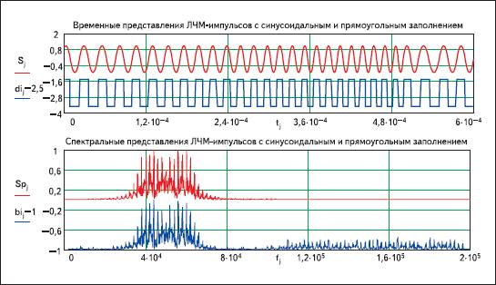 Результаты моделирования ЛЧМ-радиоимпульсов с синусоидальным и прямоугольным заполнением