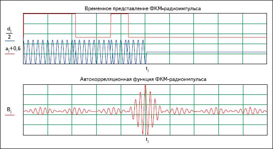 Результаты моделирования ФКМ-радиоимпульса с семиэлементным кодом Баркера