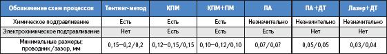 Сравнительные характеристики разрешения рисунка при использовании различных схем процессов