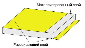Трехслойный пакет
