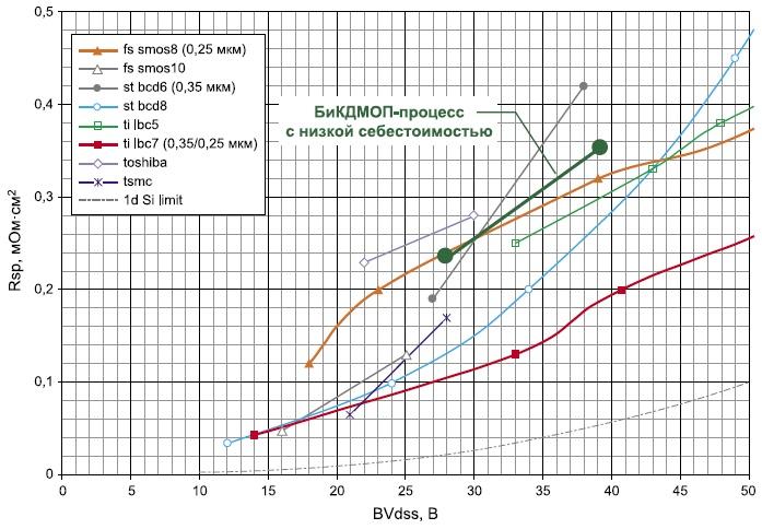 Сравнение Rsp ДМОП-транзисторов ведущих фирм