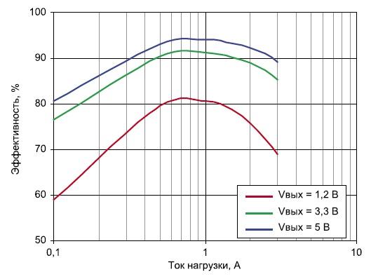 Зависимость эффективности MCA1088 от тока нагрузки