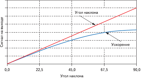 Рис. 1. Зависимость измеряемого ускорения от угла наклона инклинометра