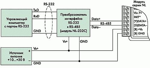 Рис. 15. Подключение модуля к порту RS-232 компьютера