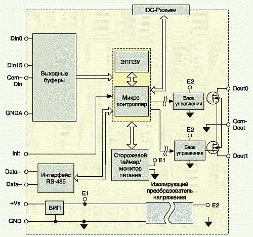 Рис. 8. Структурная схема модуля NL-16DI