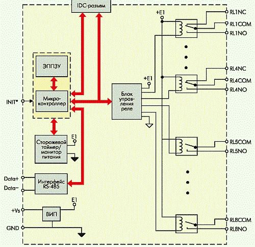Рис. 9. Структурная схема модуля NL-8R. Обозначения: СОМ — «Common» — «общий», «C» — «Closed» — нормально замкнутый, «O» — «Open» — нормально открытый