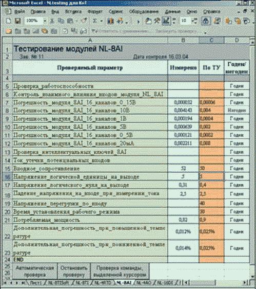 Рис. 34. Измеряемые в процессе приемосдаточных испытаний параметры записываются на лист Excel непосредственно из порта RS-485 модулей серии NL и сравниваются с данными из ТУ