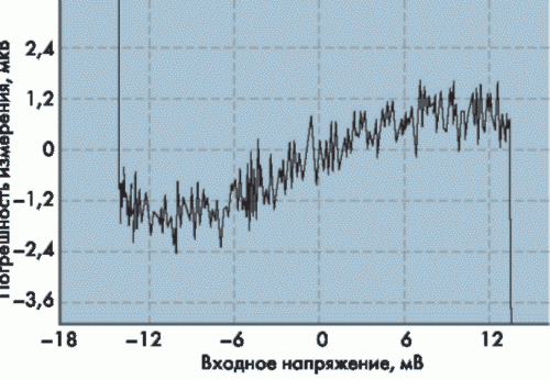 Рис. 37. Зависимость абсолютной погрешности измерения модуля NL-8TI для диапазона измерений ±15 мкВ от величины входного измеряемого напряжения