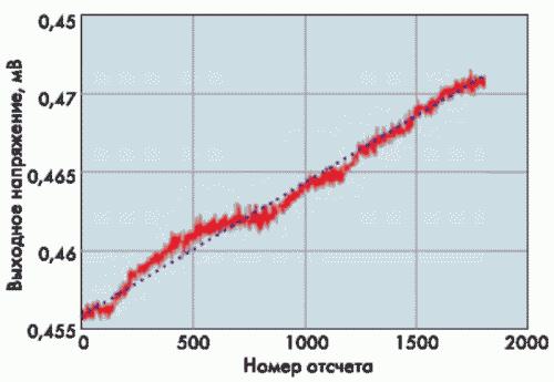 Рис. 38. Зависимость напряжения опорного источника от номера отсчета; отсчеты взяты с частотой 2 Гц