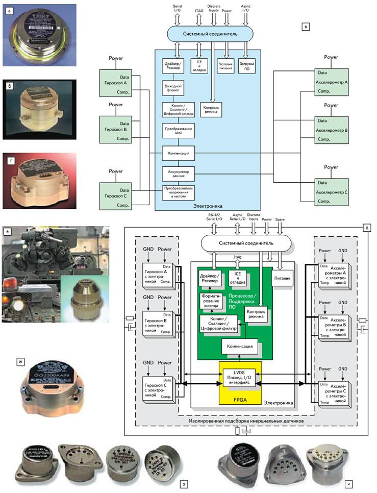 High-End датчики инерции Honeywell: а–г) IMU тактического уровня исполнения HG1700, HG1900, HG1930