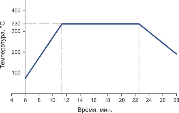 Температурно-временная зависимость герметизации стеклоприпоем