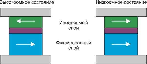 Магнитные элементы памяти