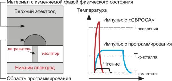 РСМ‐память основывается на уникальном поведении материалов класса халькогениды