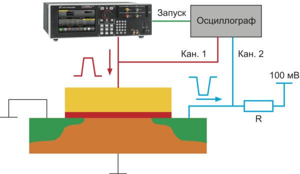 Установка для измерения ВАХ (Id, Ug)