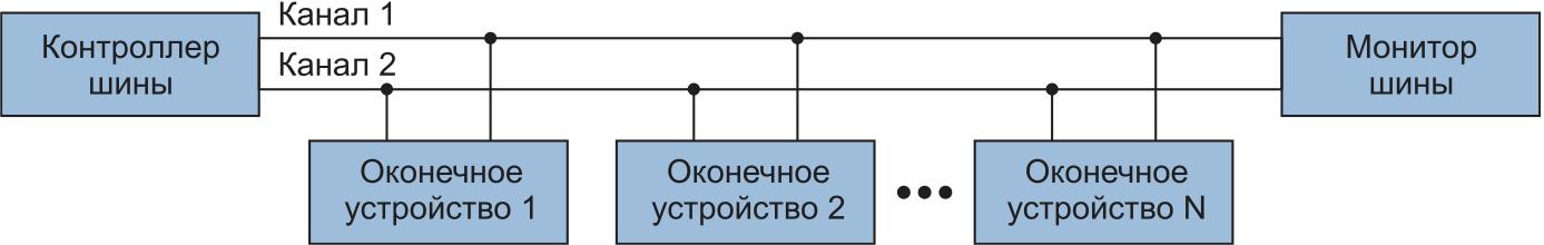 Подключение устройств к шине передачи данных по стандарту MIL-1553
