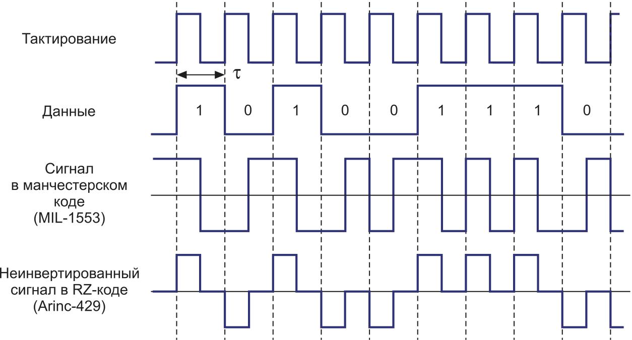 Принцип формирования сигналов стандарта MIL-1553 в манчестерском коде и стандарта Arinc-429 в RZ-коде