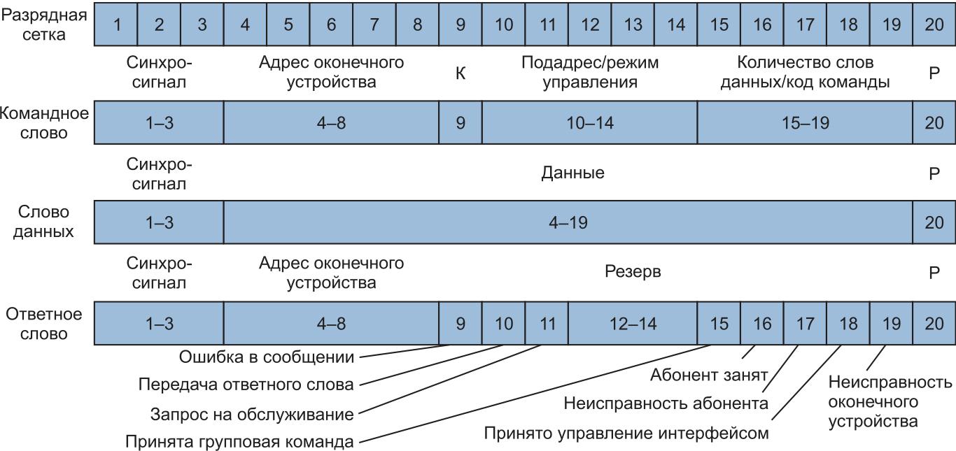 Битовые диаграммы машинных слов стандарта MIL-1553